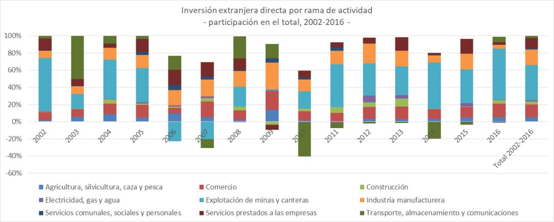 IED por actividad ECU 2002-2016