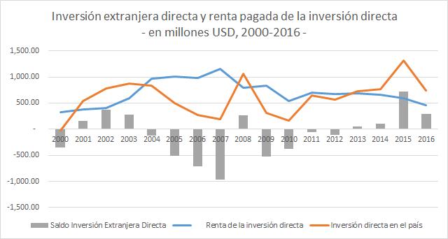 IED vs renta IED Ecu 2000-2016