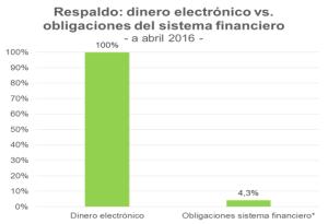 Respaldo dinero electrónico vs. depósitos