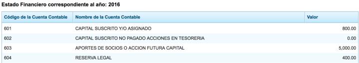Capital. SC