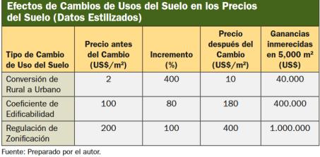Efectos cambios uso del suelo