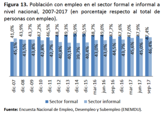 empleo en el sector formal - informal