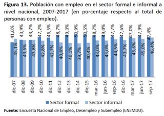 empleo en el sector formal - informal