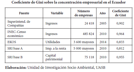 Gini_Ecuador_Larrea_Greene
