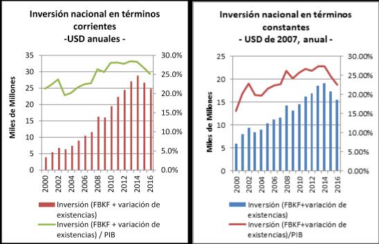 Inversión nacional