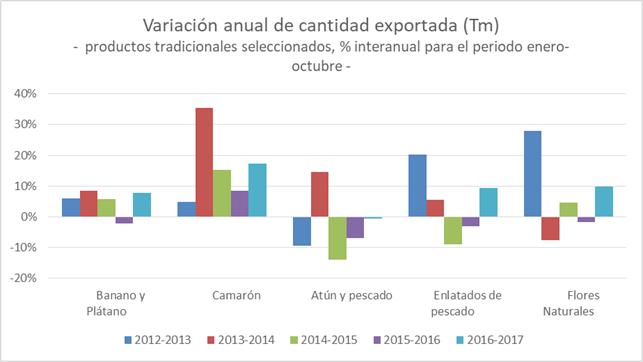 Variación anual cantidad exportada principales productos