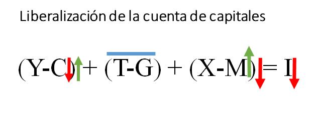 3b-Liberalización CC