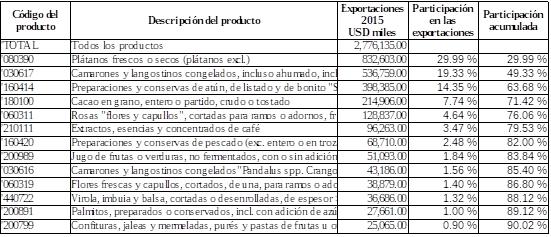 Exportaciones Ecu-UE