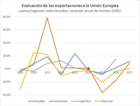 Exportaciones Ecu CR Col MCS