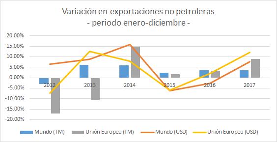 Variación de exportaciones no petroleras