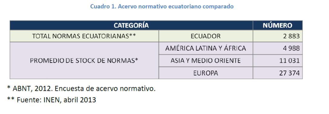 situación regulatoria Ecuador 2013